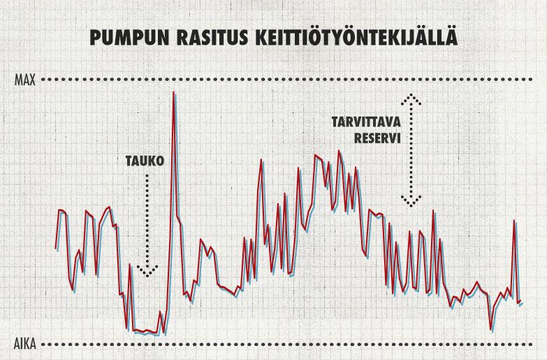 Diagrammi kuvaa pumpun rasitusta keittiötyöntekijällä. Esimerkissä tauon jälkeen syke nousee suoraan maksimiin. Tarvittava reservi kertoo, että syke ei pääse nousemaan liikaa tauottamalla työtä järkevästi.