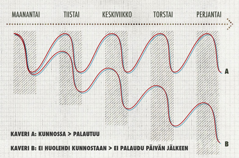 Kaksi palautumisprosessia kuvaavaa diagrammia välillä maanantai-perjantai. Kaveri A huolehtii kunnostaan ja palautuu jokaisen työpäivän jälkeen lähtökuntoon. Kaveri B ei huolehdi kunnostaan ja ei palaudu päivän jälkeen. Käyrä laskee päivittäin enemmän ja enemmän.