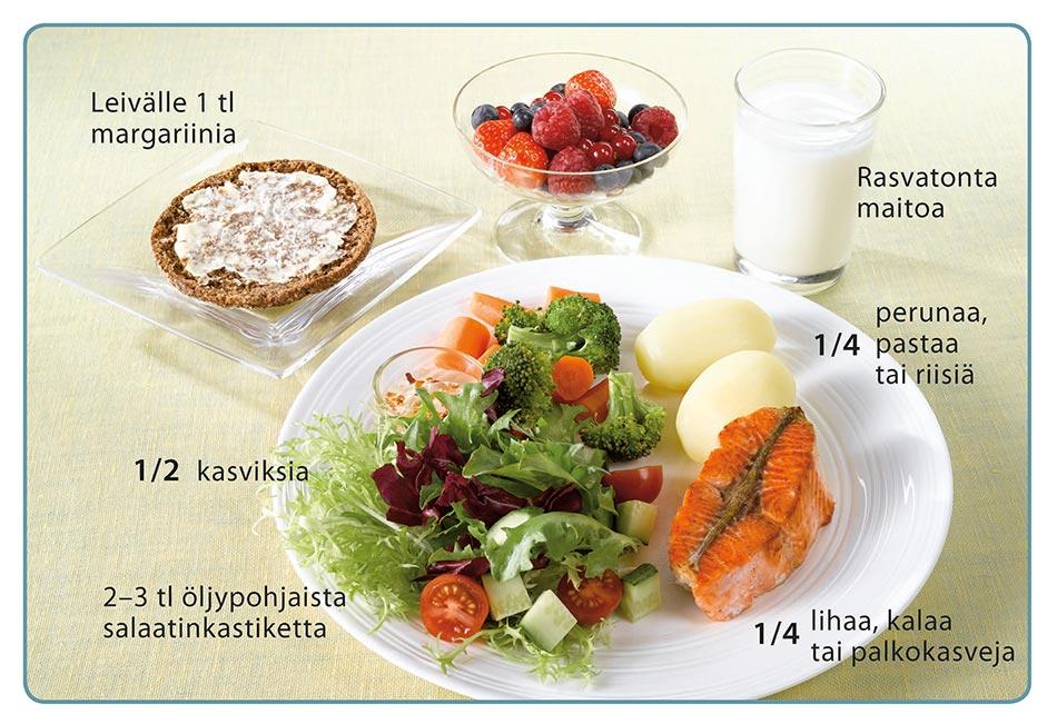 Lautasmalli. Ruokalautanen sisältää puolet salaattia, kaksi perunaa ja kalaa. Lautasen vierellä voileipä, kulhollinen marjoja ja lasi maitoa