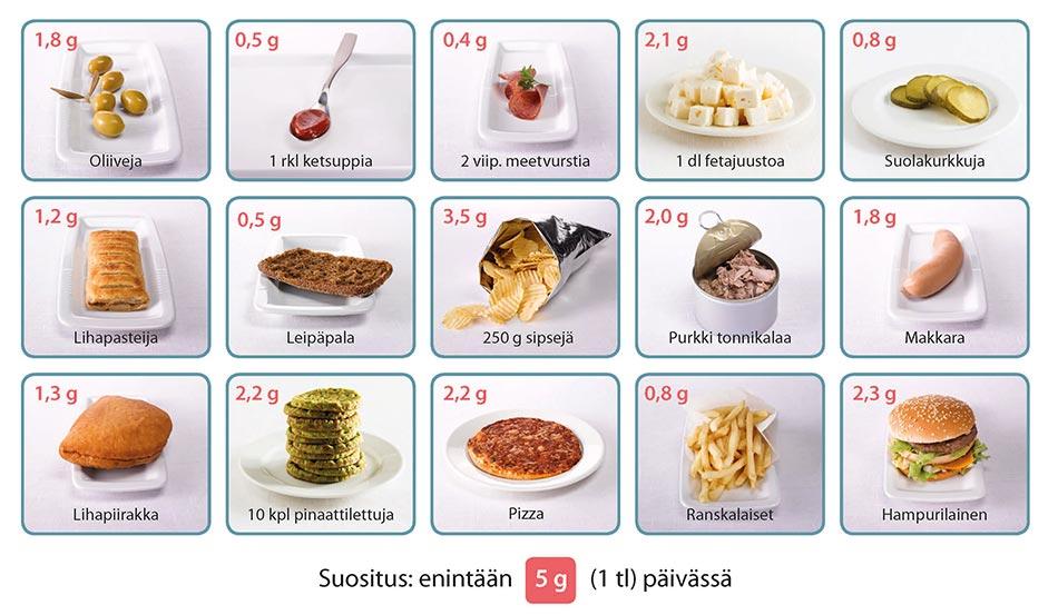 Suolaa suositellaan enintään 5 g eli yksi teelusikallinen päivässä. Esimerkkejä kuinka paljon suolaa löytyy tuotteista: Oliiveja 1,8 g, 1 rkl ketsuppia 0,5 g, 2 viip. meetvurstia 0,4 g, 1 dl fetajuustoa 2,1 g, suolakurkkuja 0,8 g, lihapasteija 1,2 g, leipäpala 0,5 g, 250 g sipsejä 3,5 g, purkki tonnikalaa 2,0 g, makkara 1,8 g, lihapiirakka 1,3 g, 10 kpl pinaattilettuja 2,2 g, pizza 2,2 g, ranskalaiset 0,8 g, hampurilainen 2,3 g.