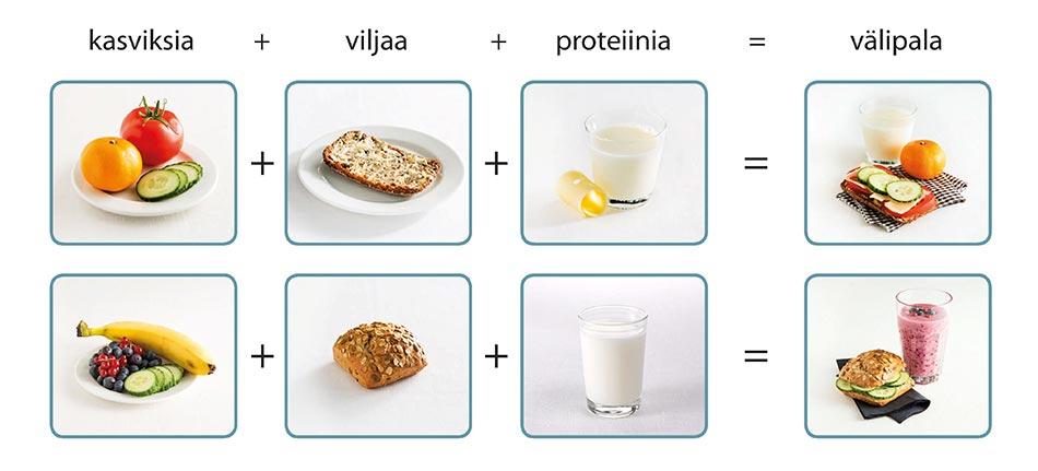 Kaksi välipala-annosta, jotka muodostuvat kolmesta osasta: Kasviksia (tomaatti, mandariini, kurkkusiivuja, banaani, marjoja) + viljaa (palaleipä, sämpylä) ja proteiinia (piimää, juustoa, maitoa)